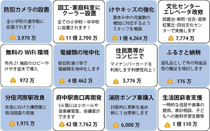 sinkijigyou